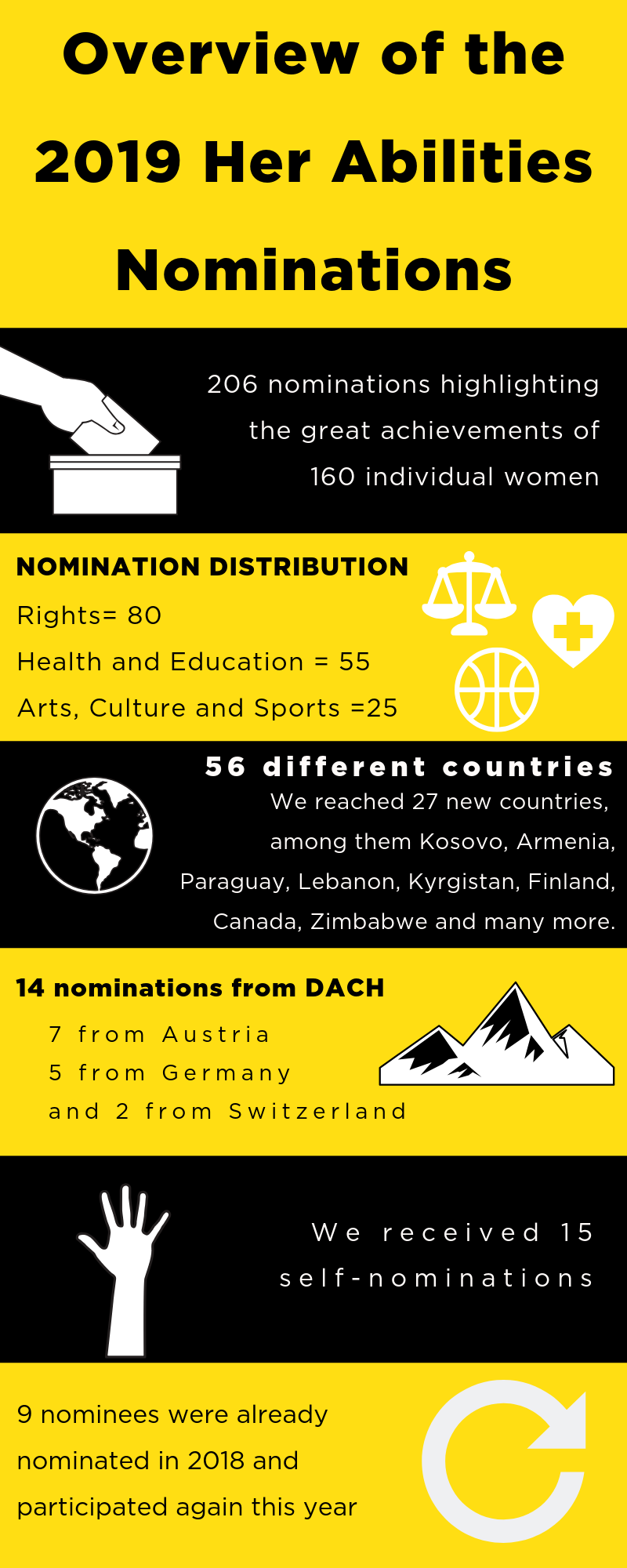 Overview of the 2019 Her Abilities Nominations  206 nominations highlighting the great achievements of 160 individual women    distribution on the 3 categories:  80 nominations = RIGHTS 55 nominations = HEALTH & EDUCATION 25 nominations =  ARTS; CULTURE & SPORTS  Nominations from 56 different countries.  We reached 27 new countries, among them Kosovo, Armenia, Paraguay, Lebanon, Kyrgistan, Finland, Canada, Zimbabwe and many more.     14 nominations from DACH  7 from Austria – 5 from Germany and 2 from Switzerland.    We received 15 self-nominations   9 nominees were already nominated in 2018 and participated again this year
